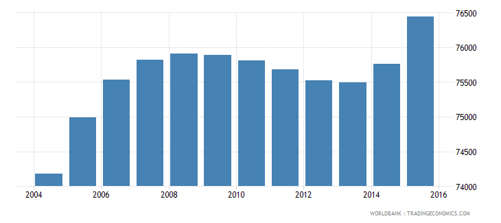 cabo verde population ages 14 19 total wb data