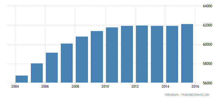 cabo verde population ages 15 24 female wb data
