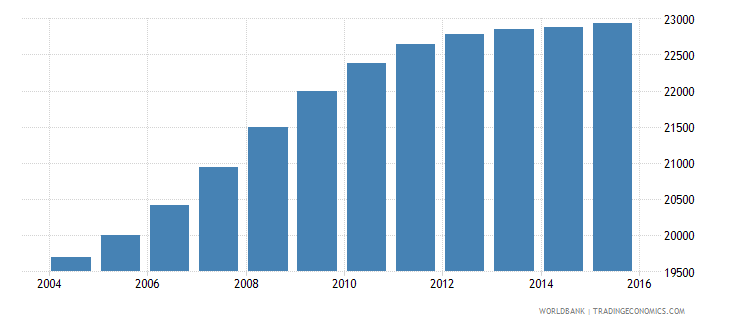 cabo verde population ages 3 5 female wb data