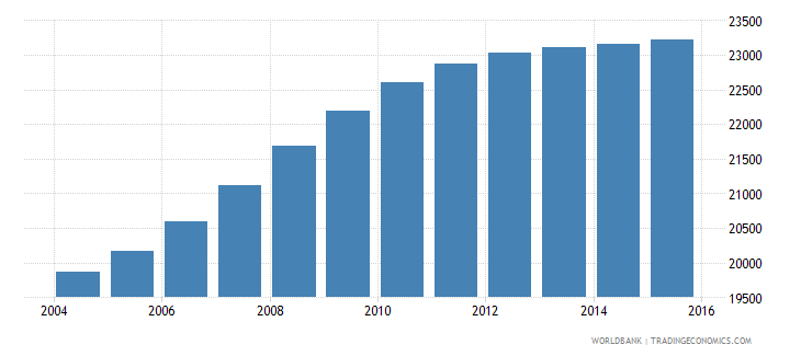 cabo verde population ages 3 5 male wb data