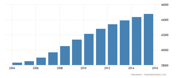 cabo verde population ages 5 10 female wb data