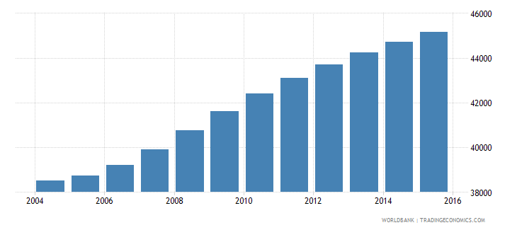 cabo verde population ages 5 10 male wb data
