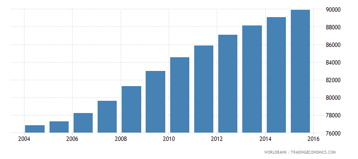 cabo verde population ages 5 10 total wb data
