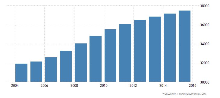 cabo verde population ages 5 9 female wb data
