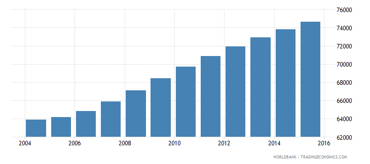 cabo verde population ages 6 10 total wb data