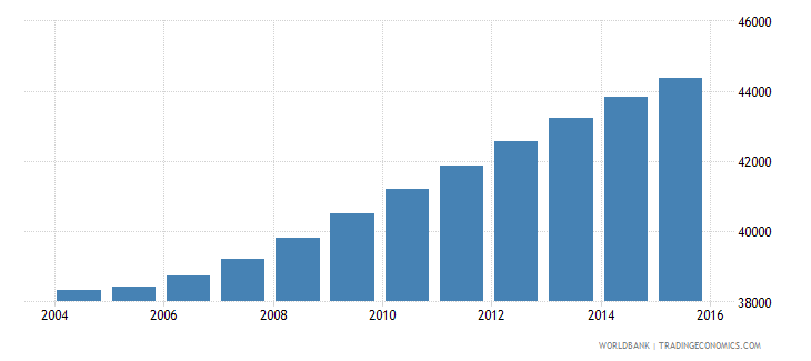 cabo verde population ages 6 11 female wb data