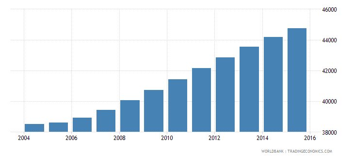 cabo verde population ages 6 11 male wb data