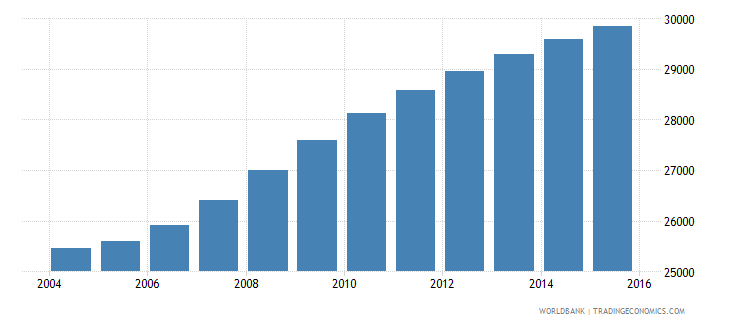 cabo verde population ages 6 9 female wb data