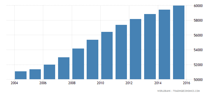 cabo verde population ages 6 9 total wb data