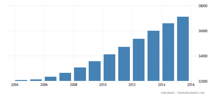 cabo verde population ages 7 11 male wb data