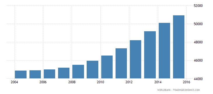 cabo verde population ages 7 13 female wb data