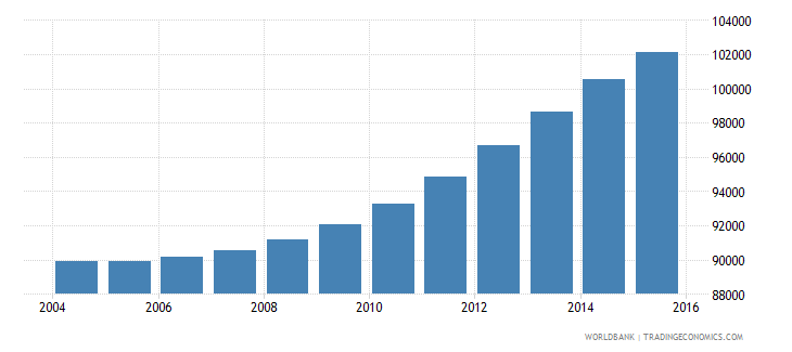 cabo verde population ages 7 13 total wb data