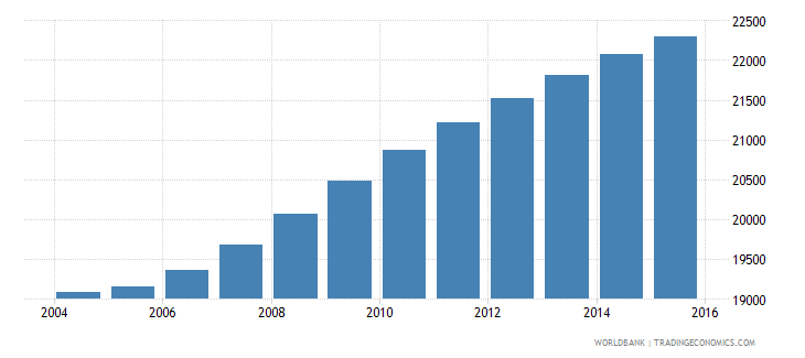 cabo verde population ages 7 9 female wb data