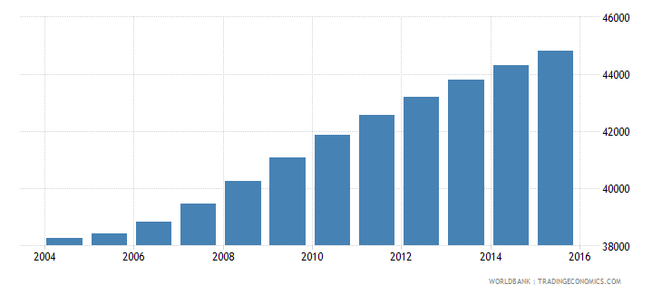 cabo verde population ages 7 9 total wb data