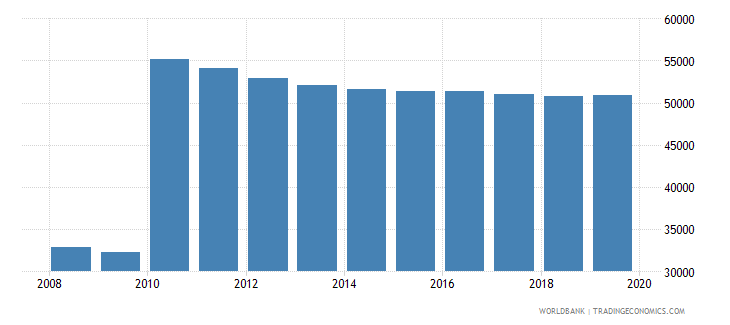 cabo verde population of compulsory school age female number wb data