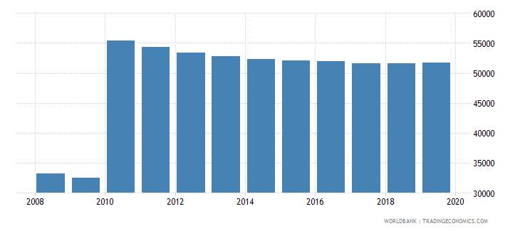 cabo verde population of compulsory school age male number wb data