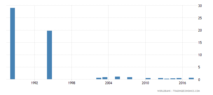 cabo verde repetition rate in grade 1 of primary education female percent wb data