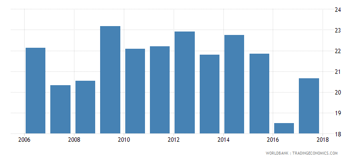 cabo verde repetition rate in grade 2 of lower secondary general education male percent wb data