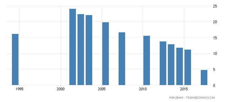 cabo verde repetition rate in grade 2 of primary education female percent wb data