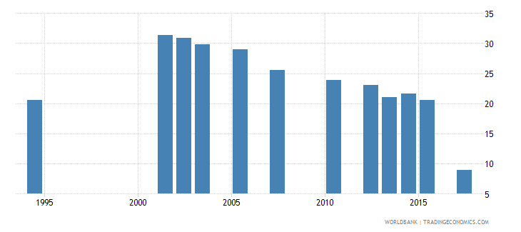 cabo verde repetition rate in grade 2 of primary education male percent wb data