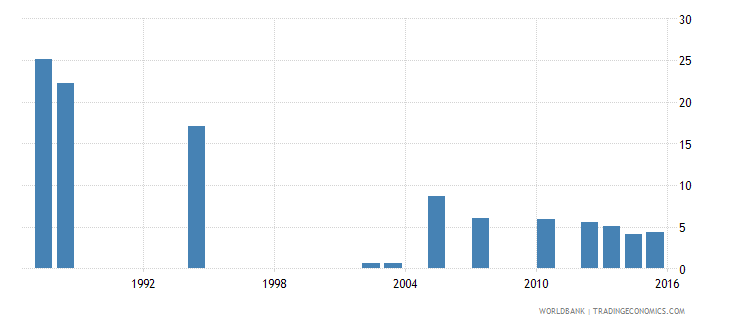 cabo verde repetition rate in grade 5 of primary education female percent wb data