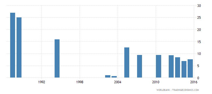 cabo verde repetition rate in grade 5 of primary education male percent wb data