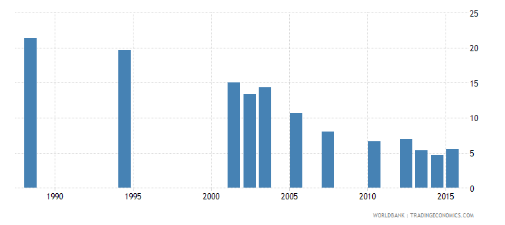 cabo verde repetition rate in grade 6 of primary education female percent wb data