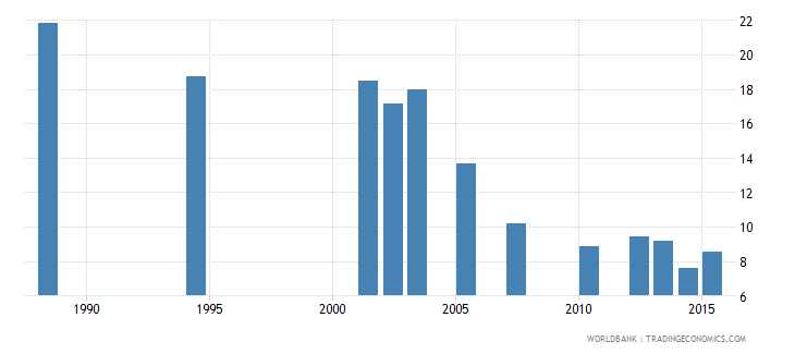 cabo verde repetition rate in grade 6 of primary education male percent wb data