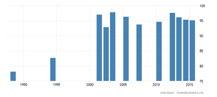 cabo verde survival rate to grade 4 of primary education female percent wb data
