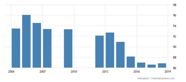 cabo verde total net enrolment rate lower secondary female percent wb data