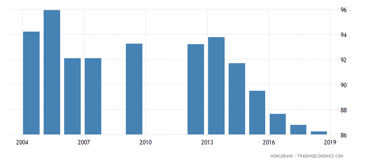 cabo verde total net enrolment rate lower secondary male percent wb data