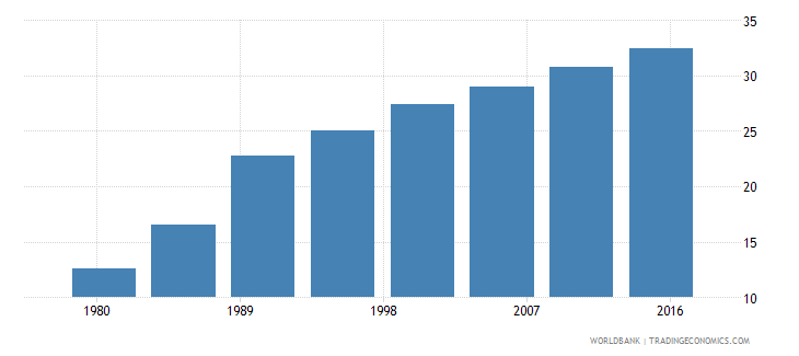 cabo verde urban population female percent of total wb data