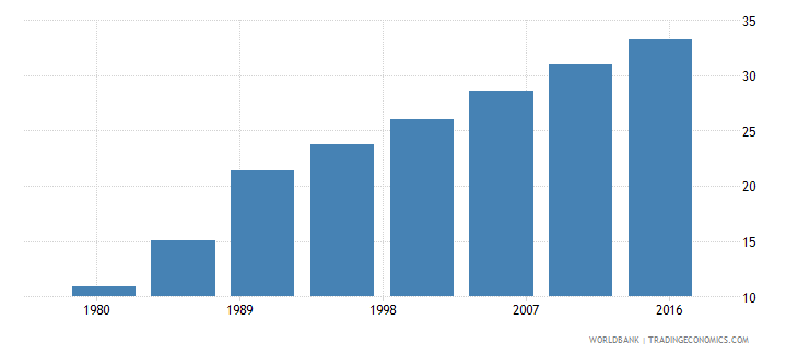 cabo verde urban population male percent of total wb data