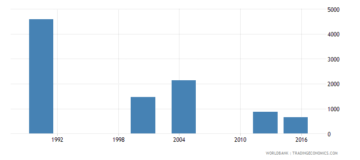 cabo verde youth illiterate population 15 24 years female number wb data