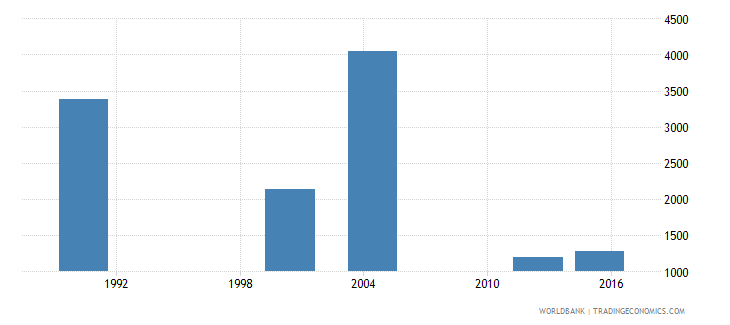 cabo verde youth illiterate population 15 24 years male number wb data