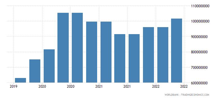 cambodia 09_insured export credit exposures berne union wb data