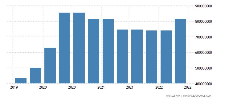cambodia 10_insured export credit exposures short term bu wb data