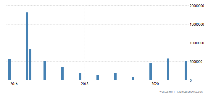 cambodia 15_debt securities held by nonresidents total short term wb data