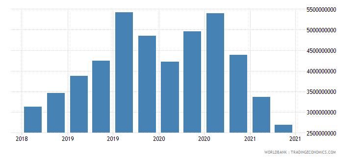 cambodia 27_cross border deposits with bis rep banks wb data