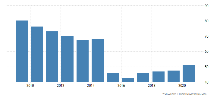 cambodia 5 bank asset concentration wb data