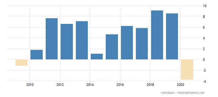 cambodia adjusted net national income per capita annual percent growth wb data