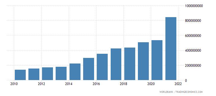 cambodia adjusted savings carbon dioxide damage us dollar wb data