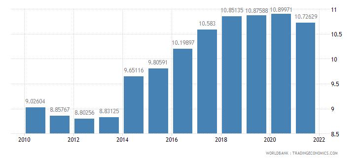 cambodia adjusted savings consumption of fixed capital percent of gni wb data