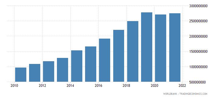 cambodia adjusted savings consumption of fixed capital us dollar wb data