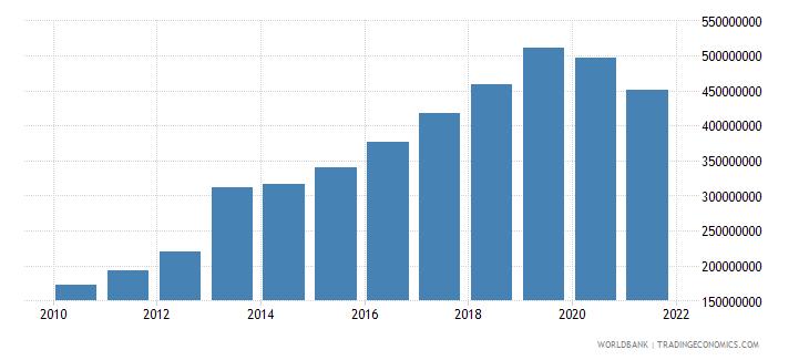 cambodia adjusted savings education expenditure us dollar wb data