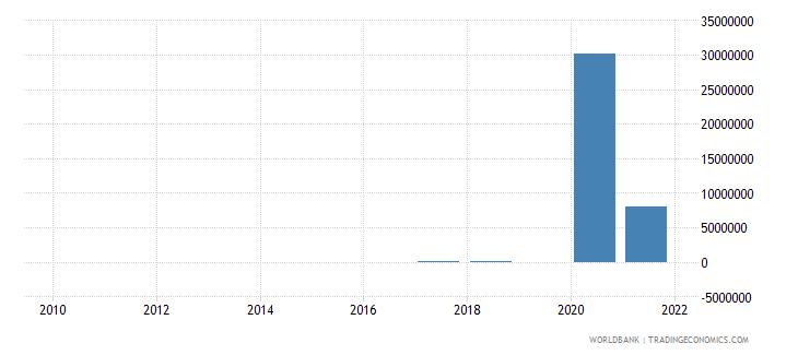 cambodia adjusted savings energy depletion us dollar wb data