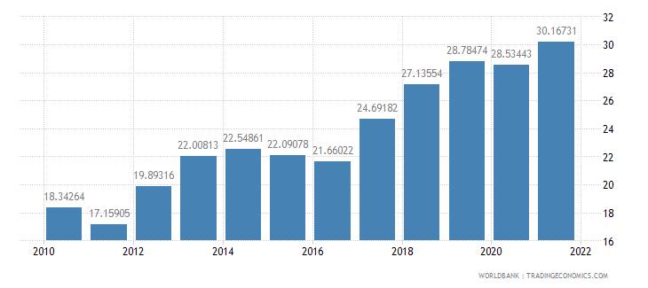 cambodia adjusted savings gross savings percent of gni wb data