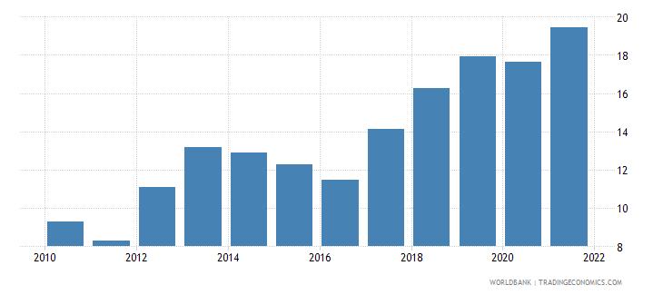 cambodia adjusted savings net national savings percent of gni wb data