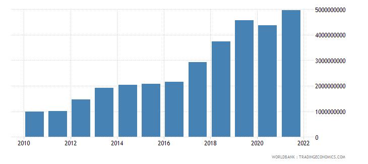 cambodia adjusted savings net national savings us dollar wb data