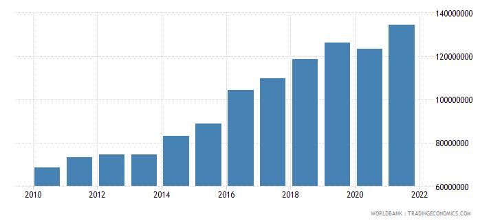 cambodia adjusted savings particulate emission damage us dollar wb data